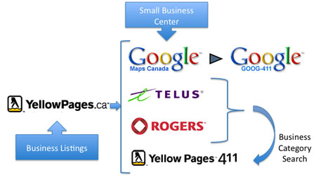 Reverse yellow pages number lookup 700